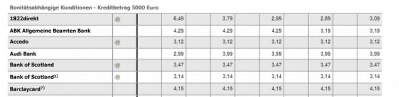 Eine Tabelle mit Konditionen bietet der Kreditvergleich der Stiftung Warentest